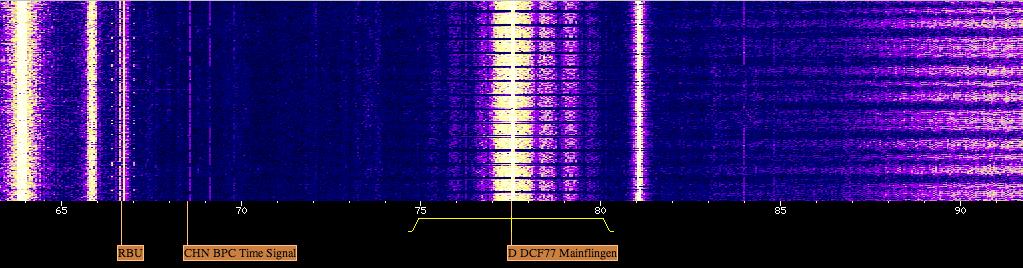 WebSDR DCF77
